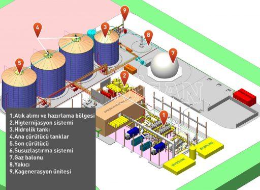 biometanizasyon-tesisi